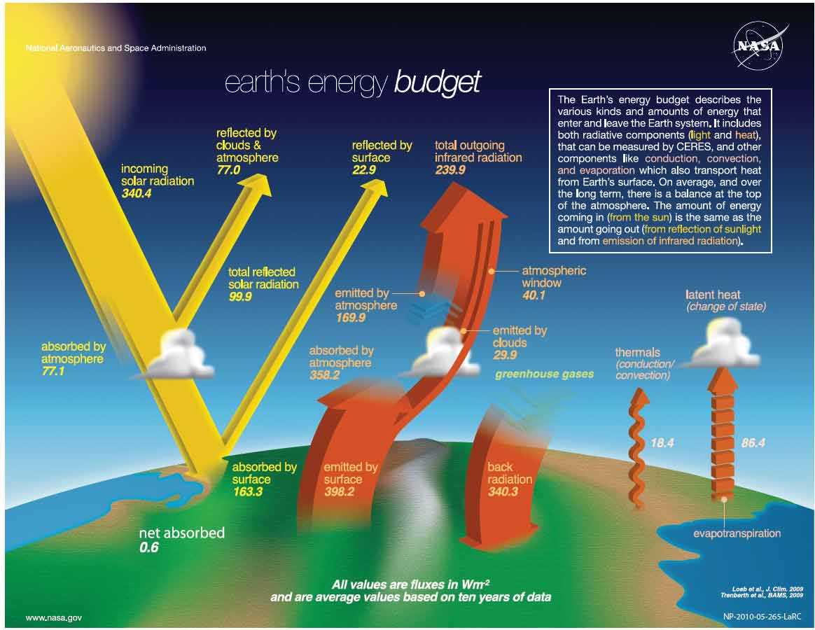 Sidebar2-1-earth-energy-budget-NASA.jpg