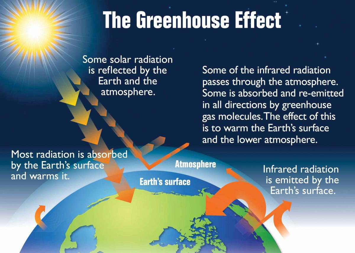 Sidebar2-2-greenhouse-effect.jpg