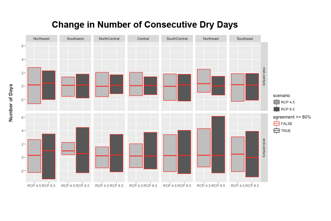 Change in Number of Consecutive Dry Days