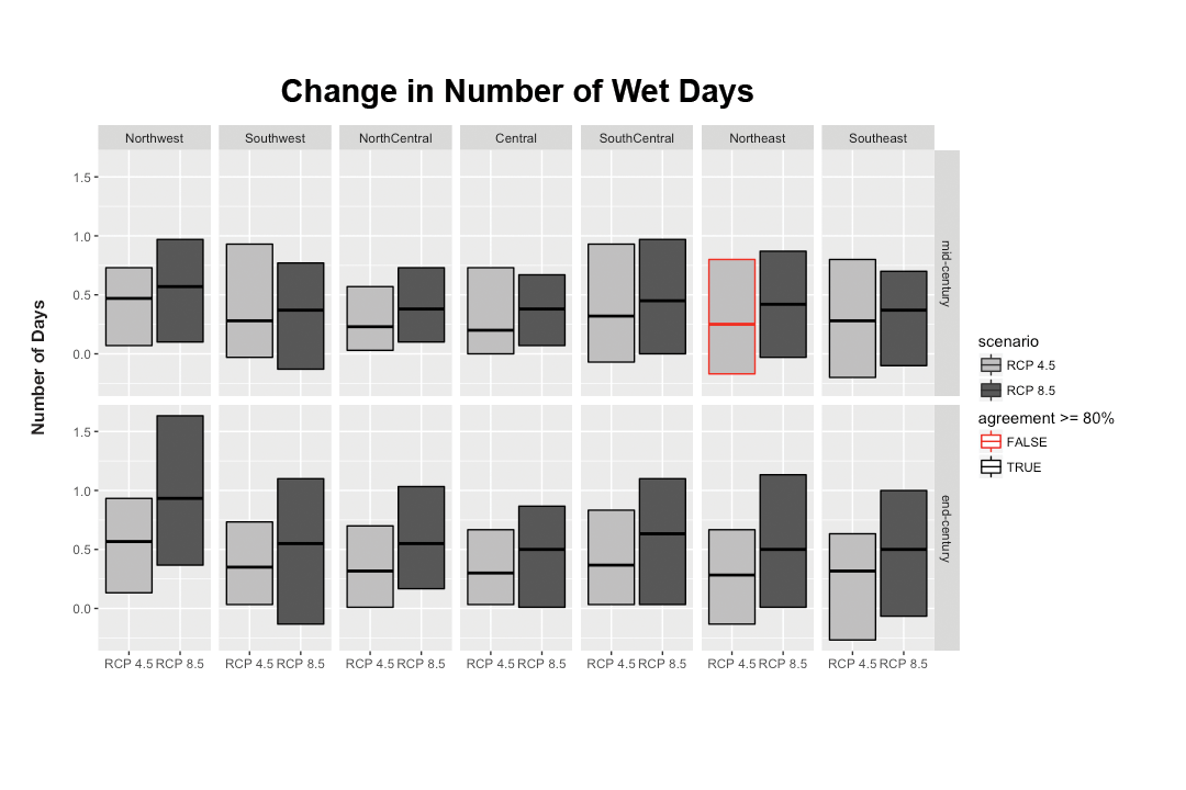 Change in Number of Wet Days